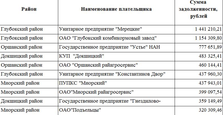 Должники Витебской области