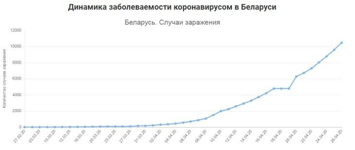 Двое суток подряд в Беларуси устанавливается новый рекорд по количеству заболевших коронавирусом