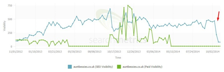 Aunt Bessies SEO Visibility1 Best SEO Tools & Resources for 2015