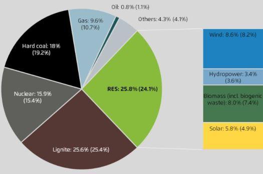 Aandeel Duitse stroomproductie