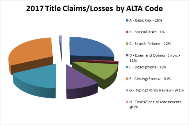 2017 Claims Pie Chart
