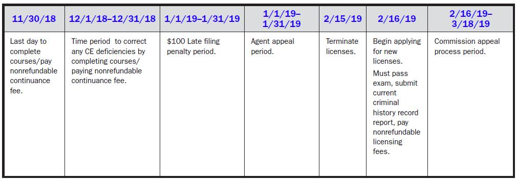Compliance Schedule
