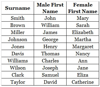 Common First Names