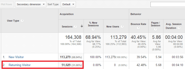 Returning visitors in Google analytics