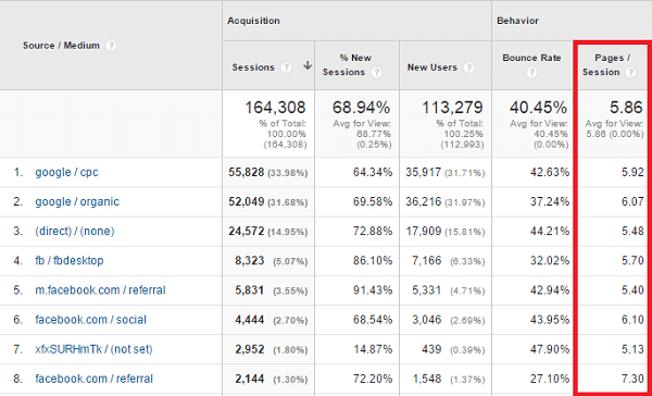 pages per session traffic medium