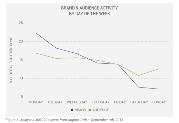 graph showing social media engagement of brands and audiences