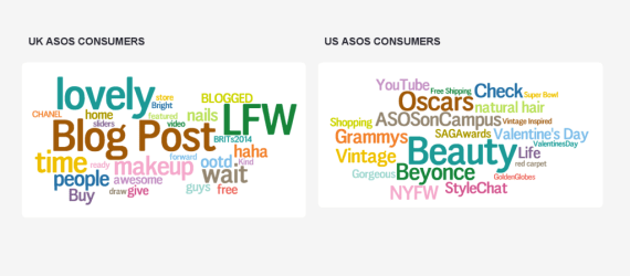 ASOS audience topic cloud