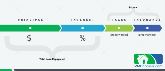 VMF Mortgage blog Graphic FNL2