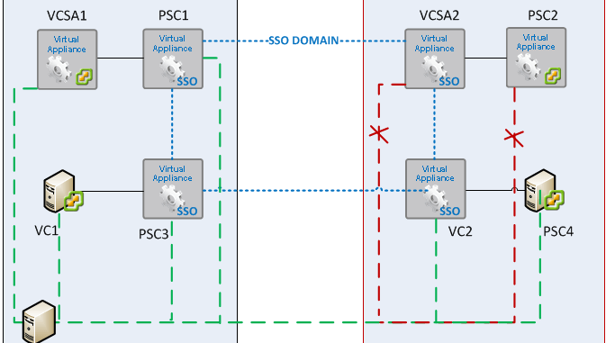 Very persistent NTP issues on VCSA and PSC appliances -