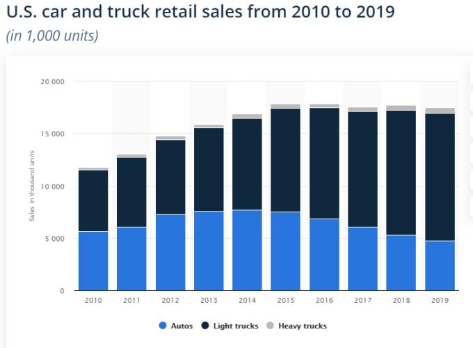 Số lượng xe bán ra ở Mỹ giai đoạn 2010 - 2019