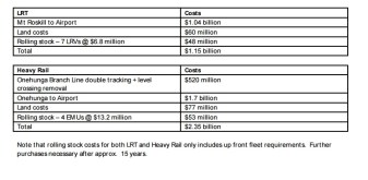 Rail costs to the Airport Source: https://www.scribd.com/doc/297825474/Airport-Rail-Jan-16-OIA-Response-from-Auckland-Transport