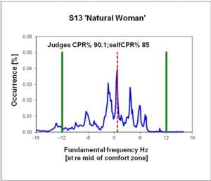 Female voice research graph