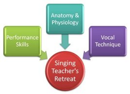 The singing teacher's retreat - singing and training support from Vocal Process