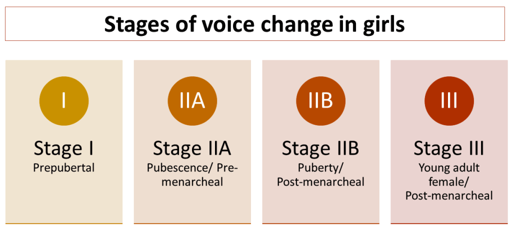 Girls in adolescent voice change - four stages of change
