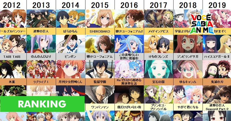 Ranking Top 30 Animes a cada ano pelos Japoneses