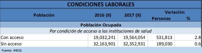 Cuadro 4. Condiciones laborales. Acceso a instituciones de Salud