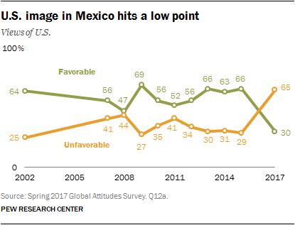 Opinión de los mexicanos acerca de EEUU. Elaboró Pew Research Center