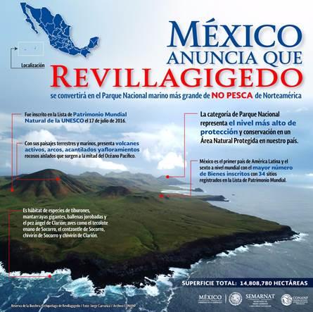 Infografía de Revillagigedo, Parque Nacional Marino de no pesca. SEMARNAT