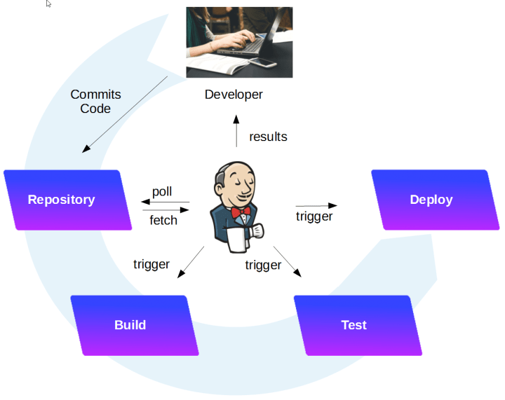 Jenkins build, test and deployment pipeline