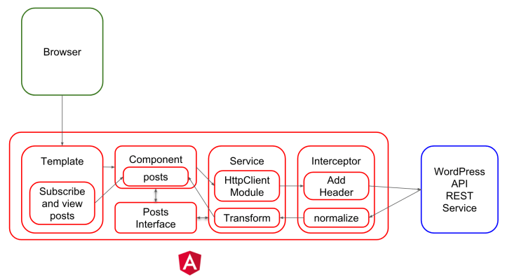 Angular REST API Example - Target Architecture with separate Service and Interceptor