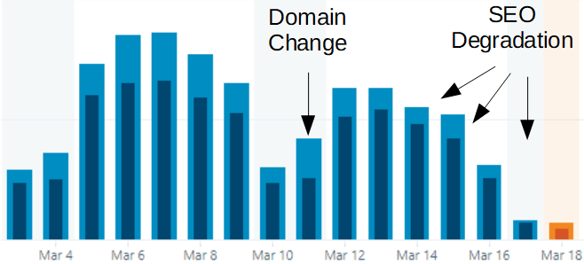 Negative SEO effect of moving a website to a new domain: reduced traffic of up to 75%.