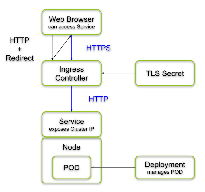 Kubernetes Ingress Controller redirecting HTTP to HTTPS. HTTPS is translated back to HTTP, before it reaches the application POD.