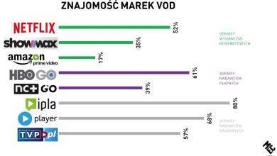 Photo of MEC: Ponad połowa internautów zna serwisy VOD