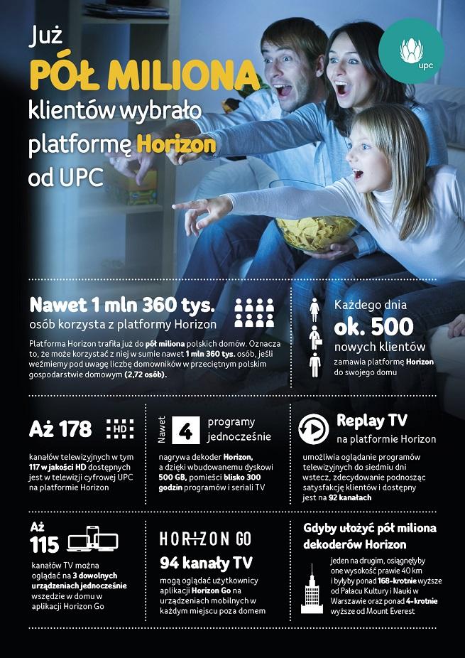 Horizon od UPC Polska | Infografika