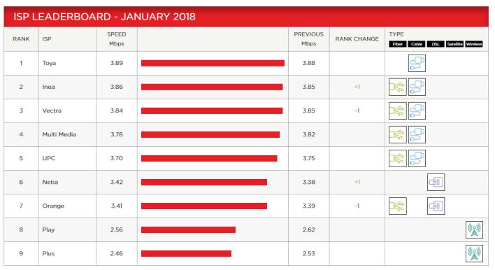Indeks prędkości Netflix - Styczeń 2018