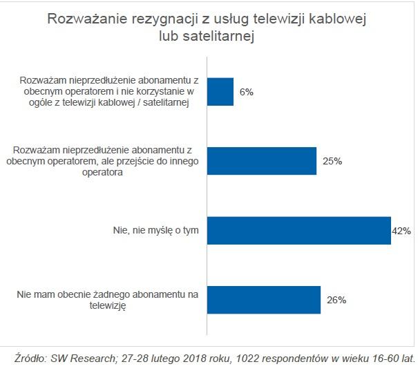 Ilu użytkowników zrezygnuje z płatnych usług operatorów?