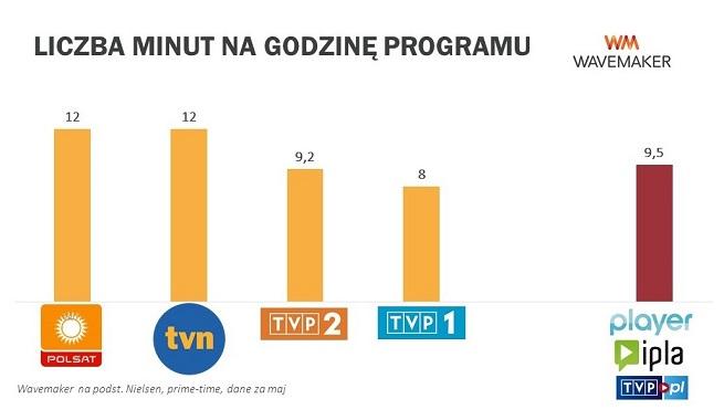 Czas reklamowy w TV i w serwisach VOD