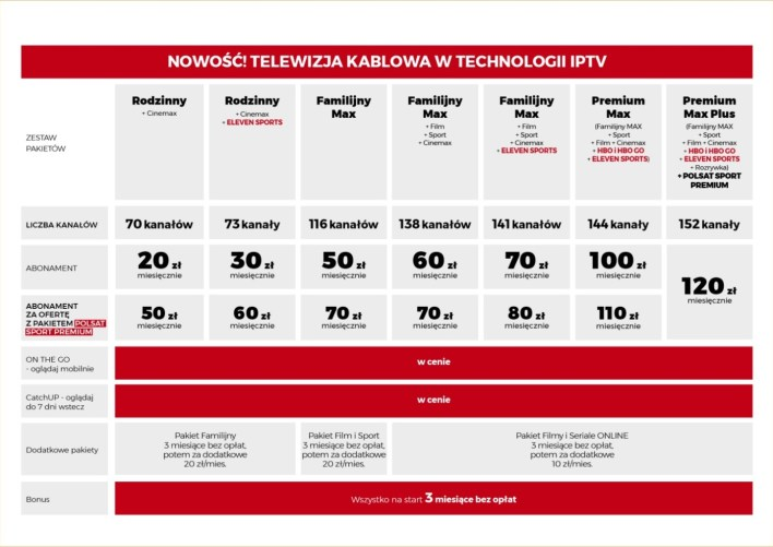 Cennik w ofercie Cyfrowego Polsatu i nowej usługi IPTV