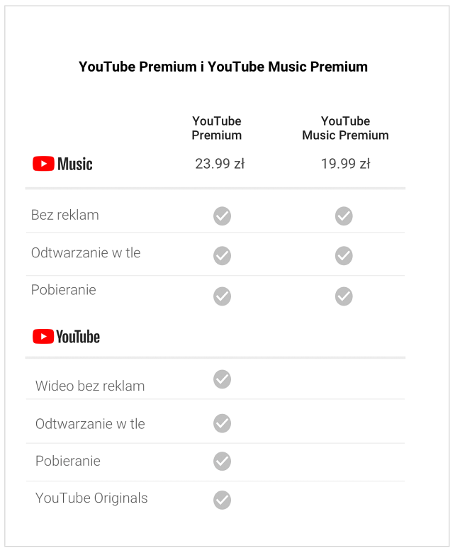 Cennik YouTube Premium i YouTube Music