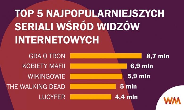 Gra o Tron, Kobiety Mafii i Wikingowie to najpopularniejsze seriale wśród polskich internautów