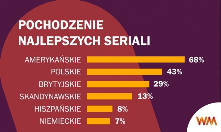 Polacy kochają amerykańskie seriale. Ale nie są obojętni polskim produkcjom