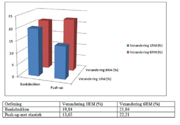 Krachttoename borstspier in percentages