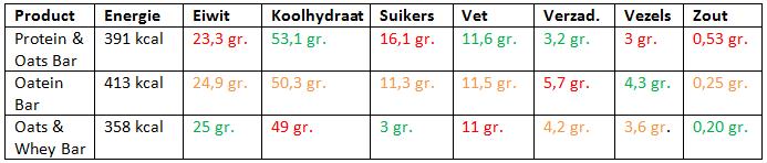 eiwitrepen vergelijken