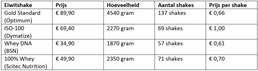 eiwitshake prijzen vergelijken