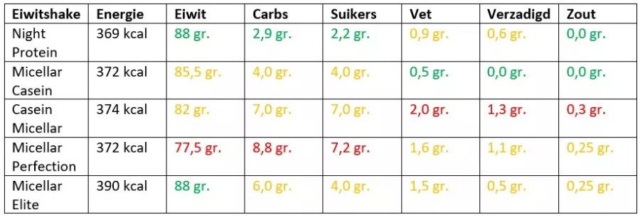night protein vergelijken