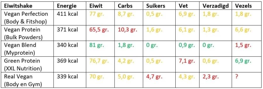 plantaardige eiwitshakes vergelijken