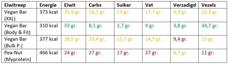 plantaardige eiwitrepen vergelijken