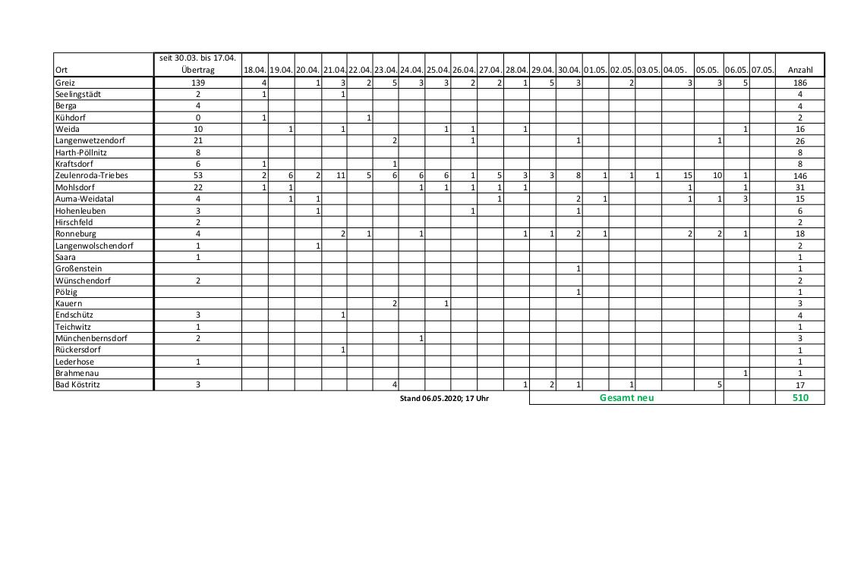 Corona Fallzahlen Landkreis Greiz 06.05.2020