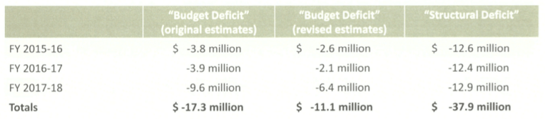 """A chart from the study session presentation shows Solorza's budget projections (""""original estimates"""") alongside Bornstein's revised estimates. Bornstein noted that a lot of new information has become available since Solorza calculated his original projections."""