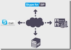 SkypeForSIP.Cloud