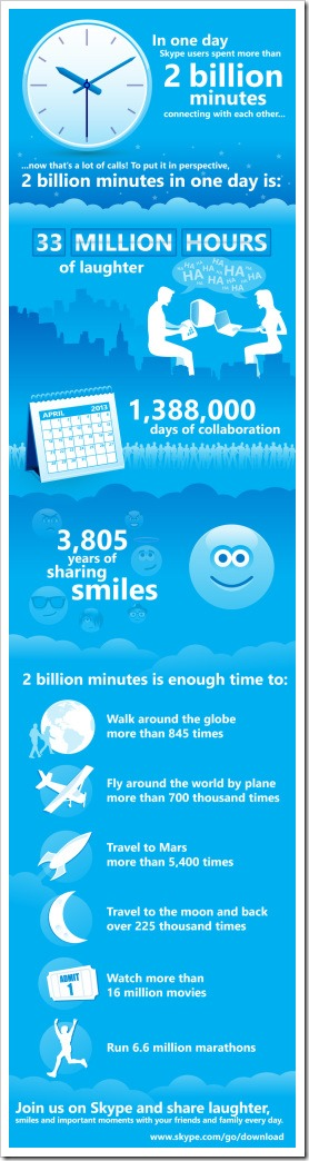 In one day, Skype users spent 2 billion minutes connecting with each other