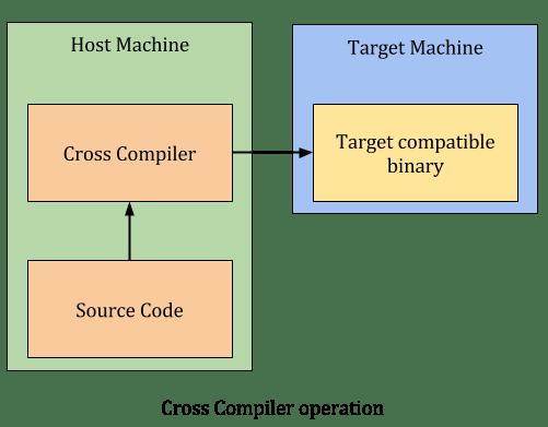 cross-compiler