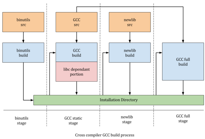 cross compiler gcc build process