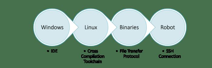 nao-software-development-environment
