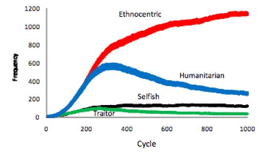 ethnocentric_Figure1
