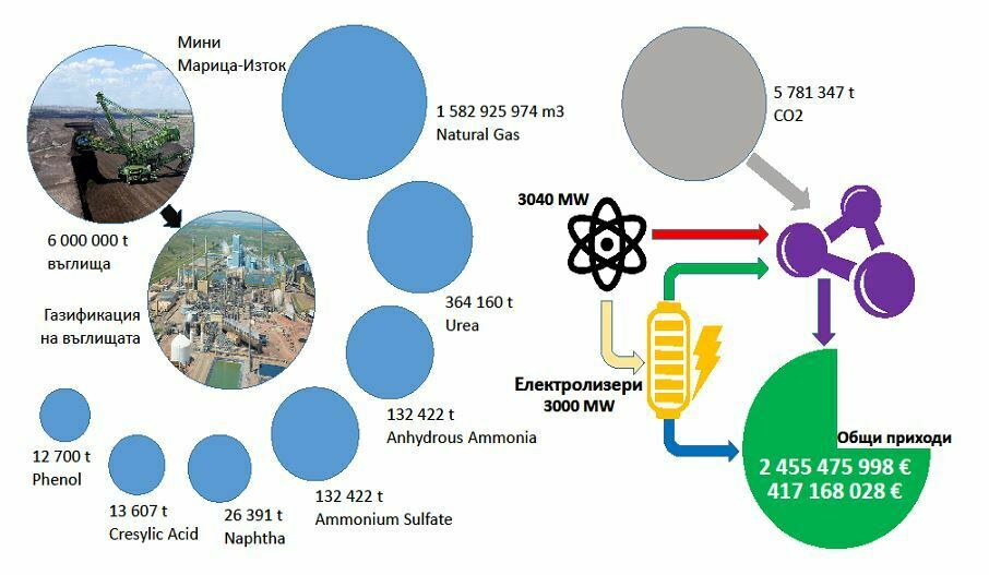 6 млн. тона от добиваните въглища ще се използват за добив на синтетичен природен газ (96% метан) и химични продукти като: фенол, крезилова киселина (cresylic acid), нафта, амониев сулфат, амониев анхидрид, урея /urea – тя се използва широко в торовете като източник на азот и е важна суровина за химическата промишленост. Схема: Нуклеон Консултинг